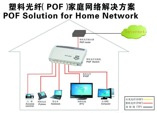 塑料光纤(pof)家用网络解决方案结构
