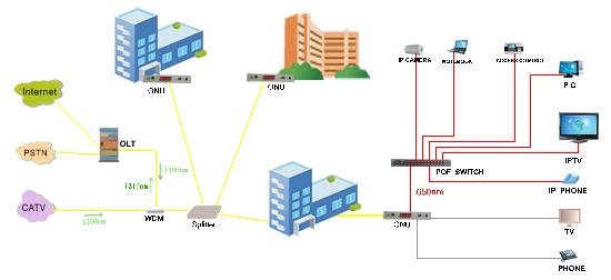 中技源GEPON塑料光纤解决方案与传统的GEPON石英光纤+铜线方案相比,符合国家光进铜退的方针,实现了全光网络,具有连接方便、无电磁干扰、高性价比的优势,为用户提供了快速、时尚、方便的接入方案。 GEPON塑料光纤系统由OLT(光线路终端)、ODN(光分配网)、ONU(塑料光纤用户单元)三部分组成。系统从ONU的塑料光纤(POF)端口通过塑料光缆构成了全光网络。 POF-E1000系列产品是新一代的小型化EPON设备,是为电信运营商提供的一种电信级FTTH宽带接入设备,相比于普通的EPON产品,它