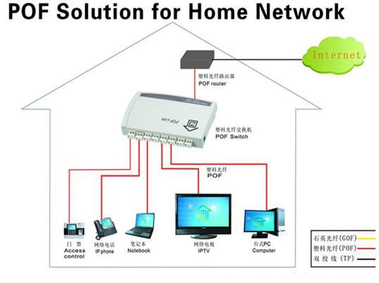 fiber optic home network design wiring an ethernet DIY Fiber Optic Network Fiber Optic Cable Internet